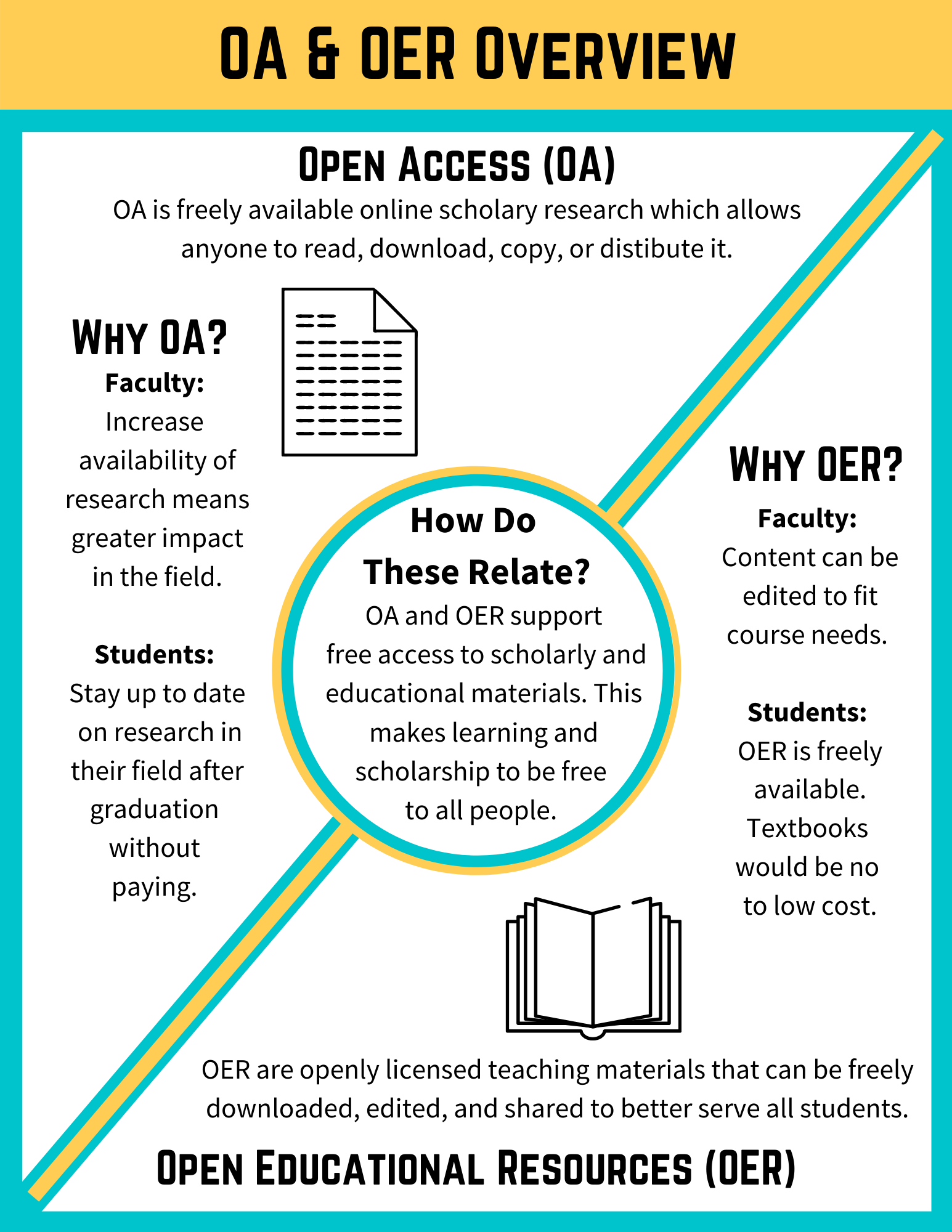Open Access and OER page 2