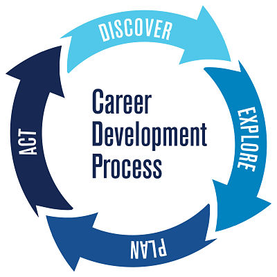 Career Development Process Circle: Discover, Explore, Plan, and Act