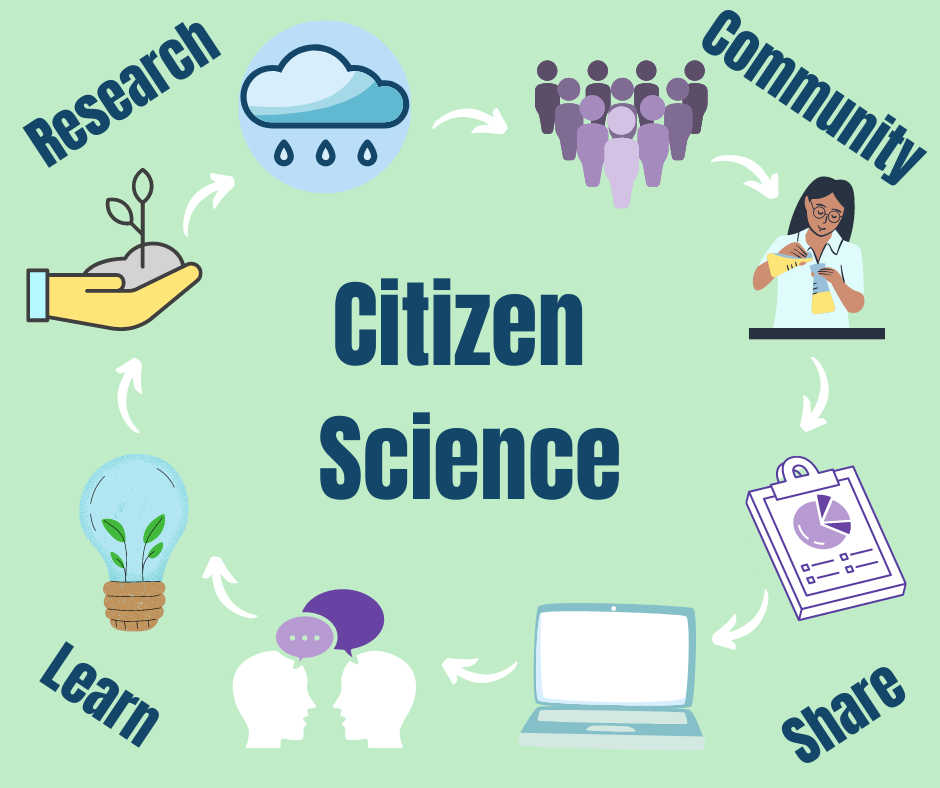 citizen science graphic: share, research, community, learn