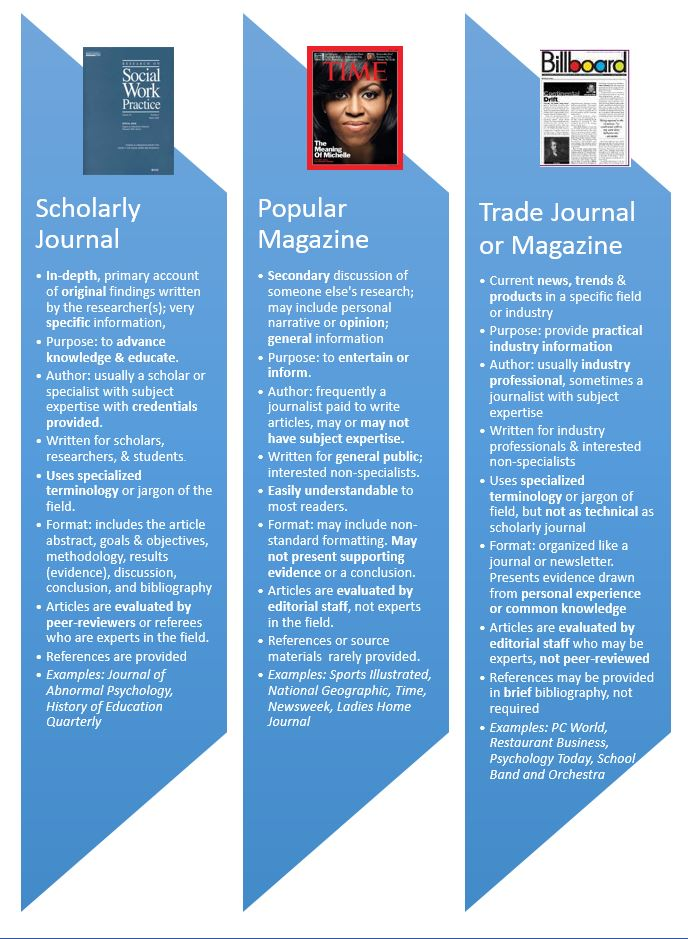 Table outlining differences between scholarly journals, popular magazines, and trade publications.