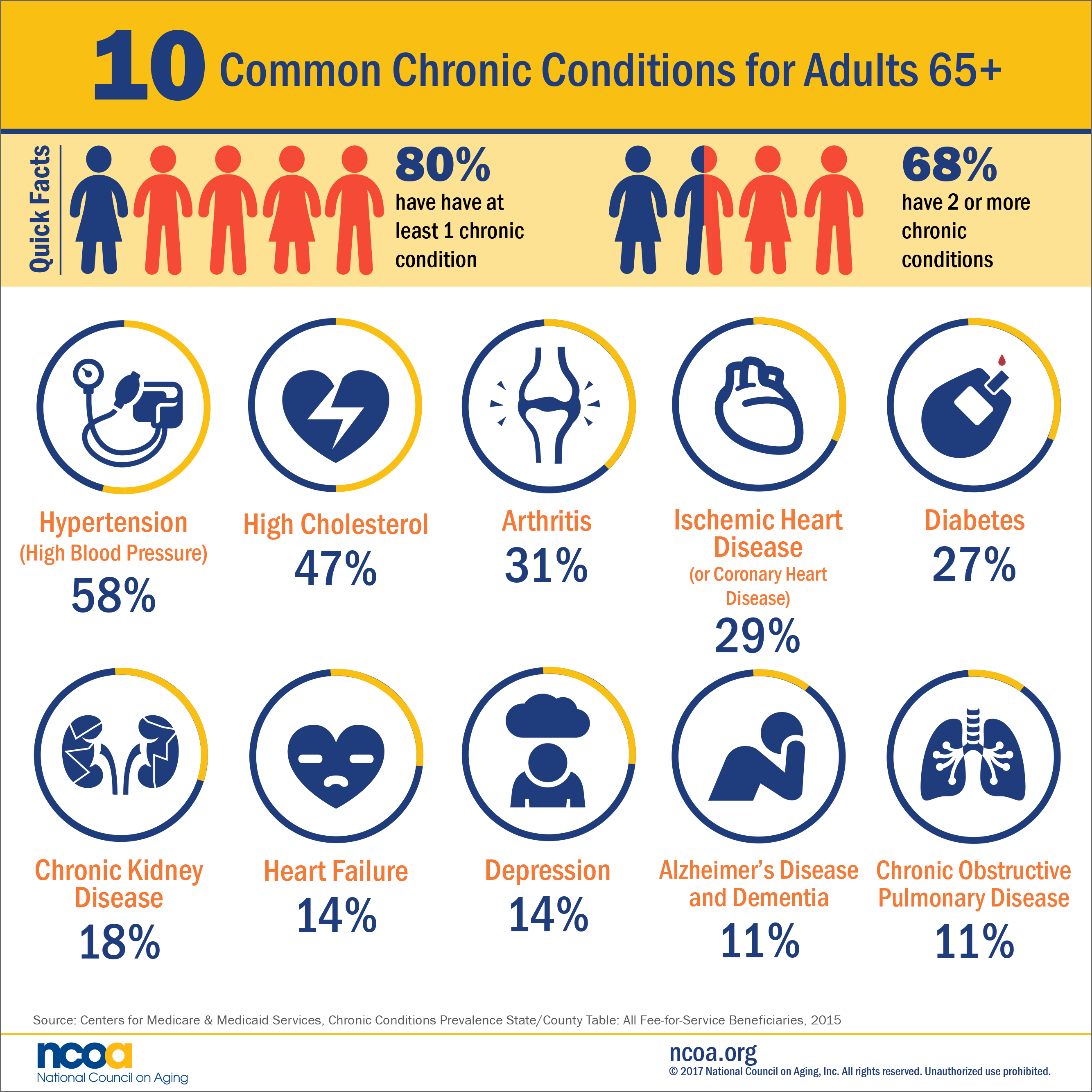 diagram showing percentages of Americans 65+ with chronic disease saying that 80% have at least 1, 68% have 2 or more, and the most common are hypertension, high cholesterol, and arthritis
