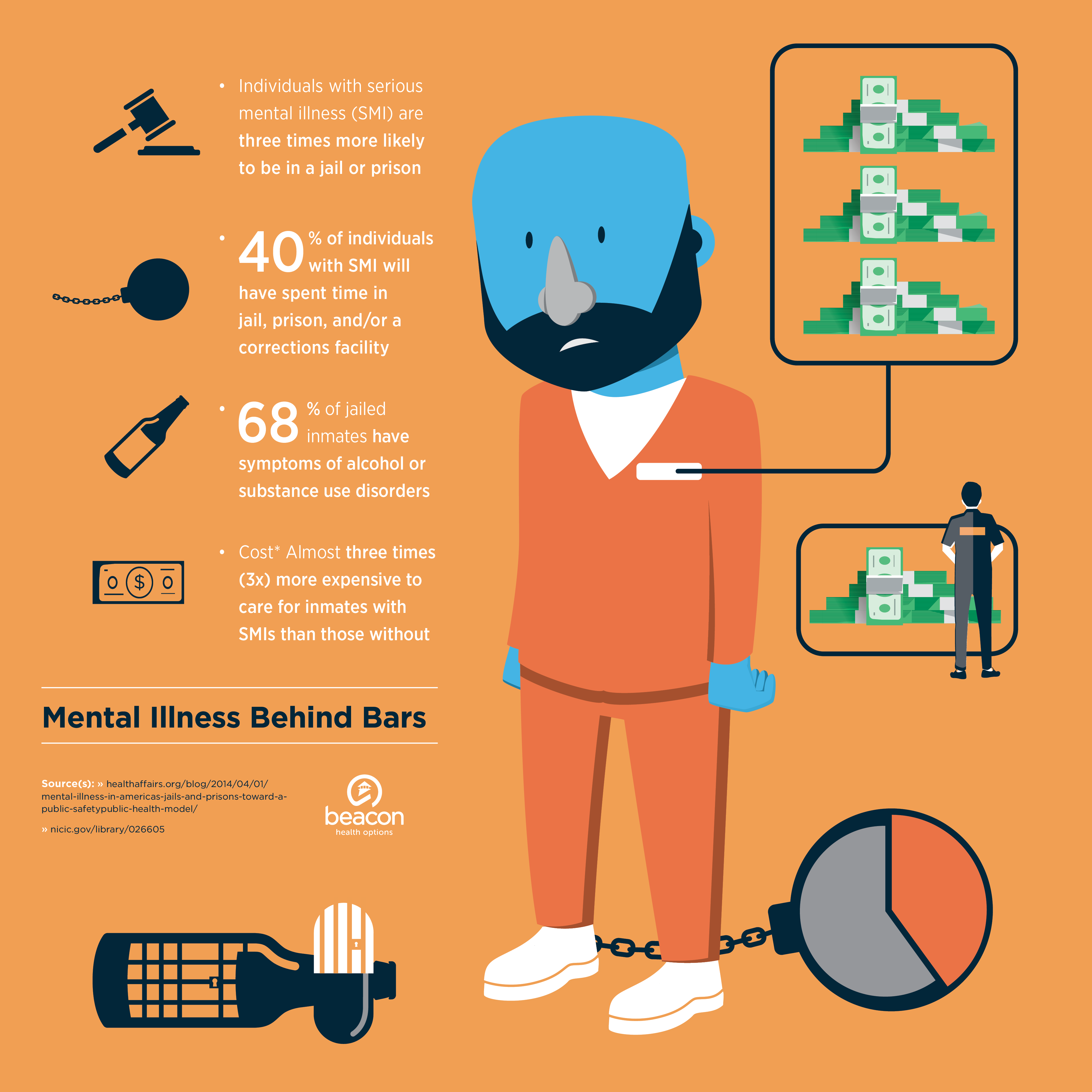 graphic depicting the cost of mental health on the U.S. prison system and statistics about the prevalence of serious mental illness and alcohol and substance use amongst former prisoners
