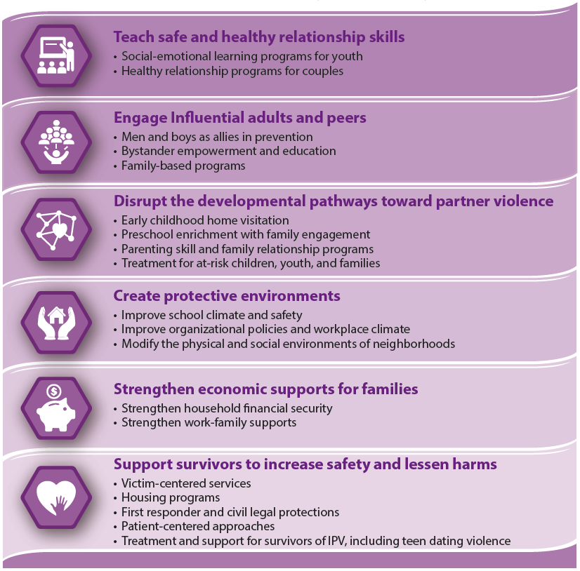 Diagram showing preventing intimate partner violence through teaching health/safe relationship skills, engaging influential adults and peers, disrupt developmental pathways to intimate partner violence, create protective environments, strengthen economic support for families, support survivors