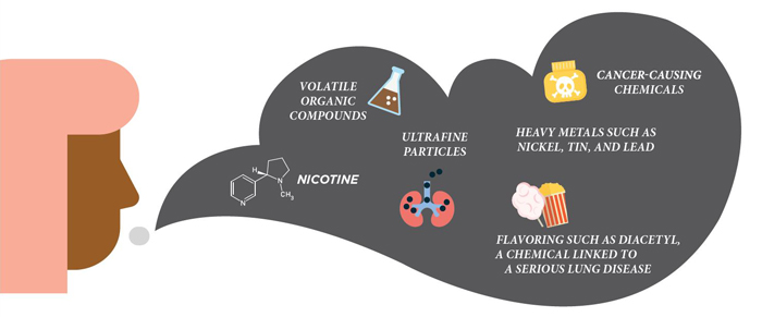 Graphic of the contents making up vapor from an e-cigarette