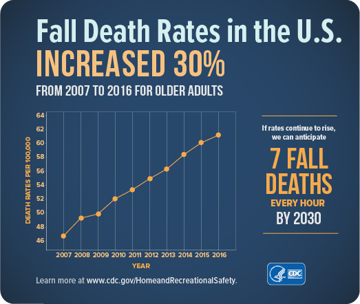 graph showing that the fall death rate in the U.S. consistently increased from 2007 to 2016