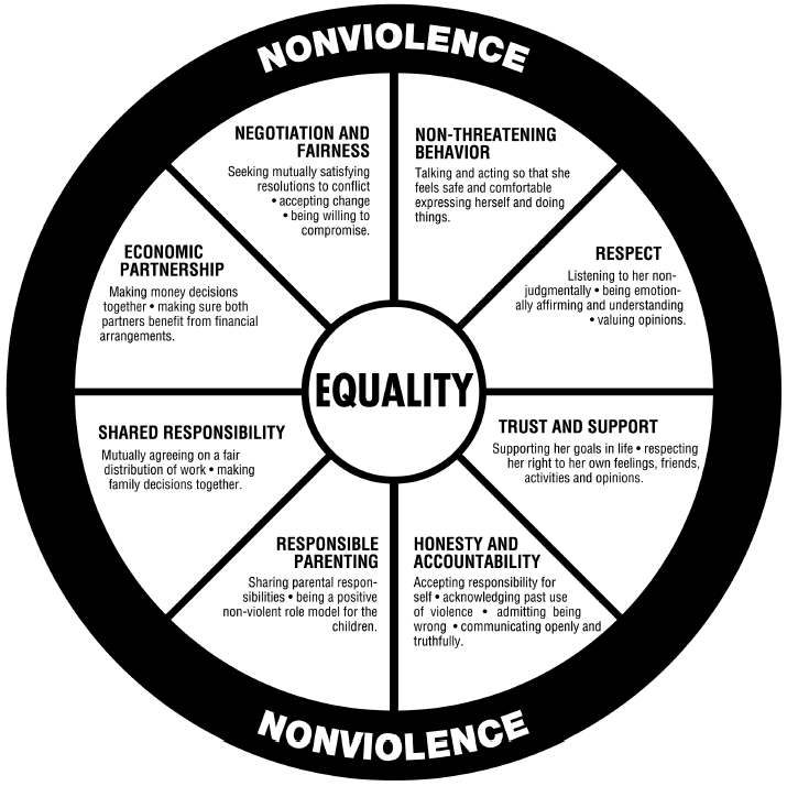 "diagram showing a ""power and control"" wheel which shows components of nonviolence and equality in relationships"