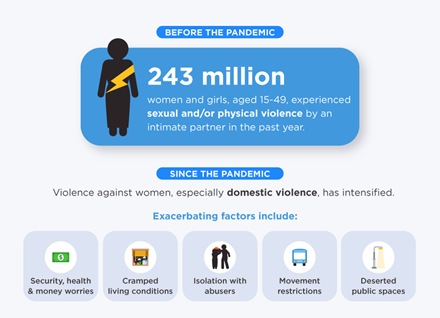 graphic showing intensifying factors of domestic abuse during the pandemic, including isolation with abusers, security, health, and money worries, cramped living conditions, movement restrictions, and deserted public spaces.