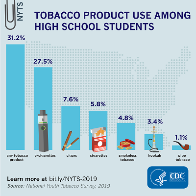 Bar graph of distribution of tobacco product use in high school students