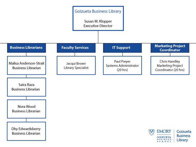 Goizueta Business Library Org Chart