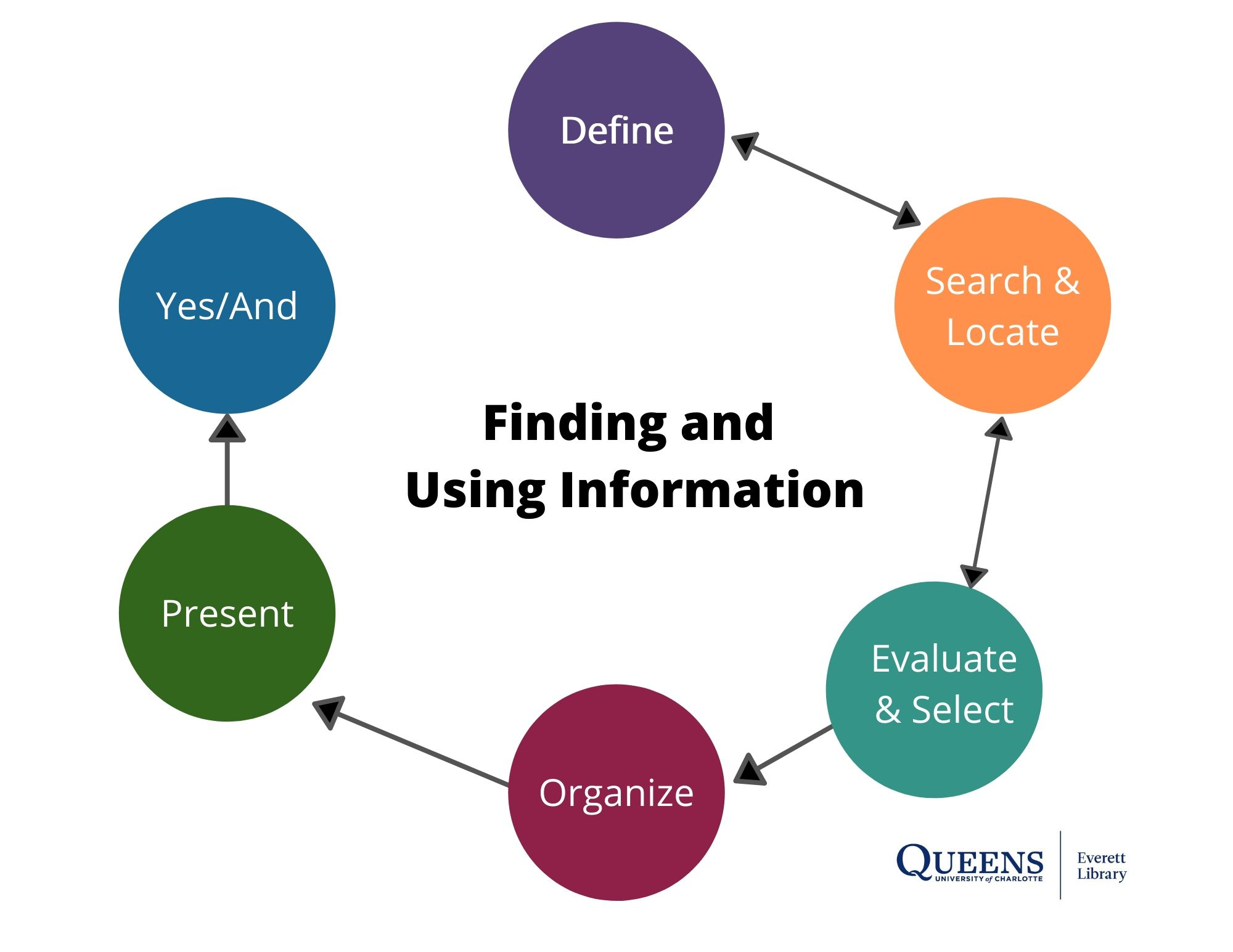 Define - Locate - Evaluate & Select - Organize - Present - Yes/And