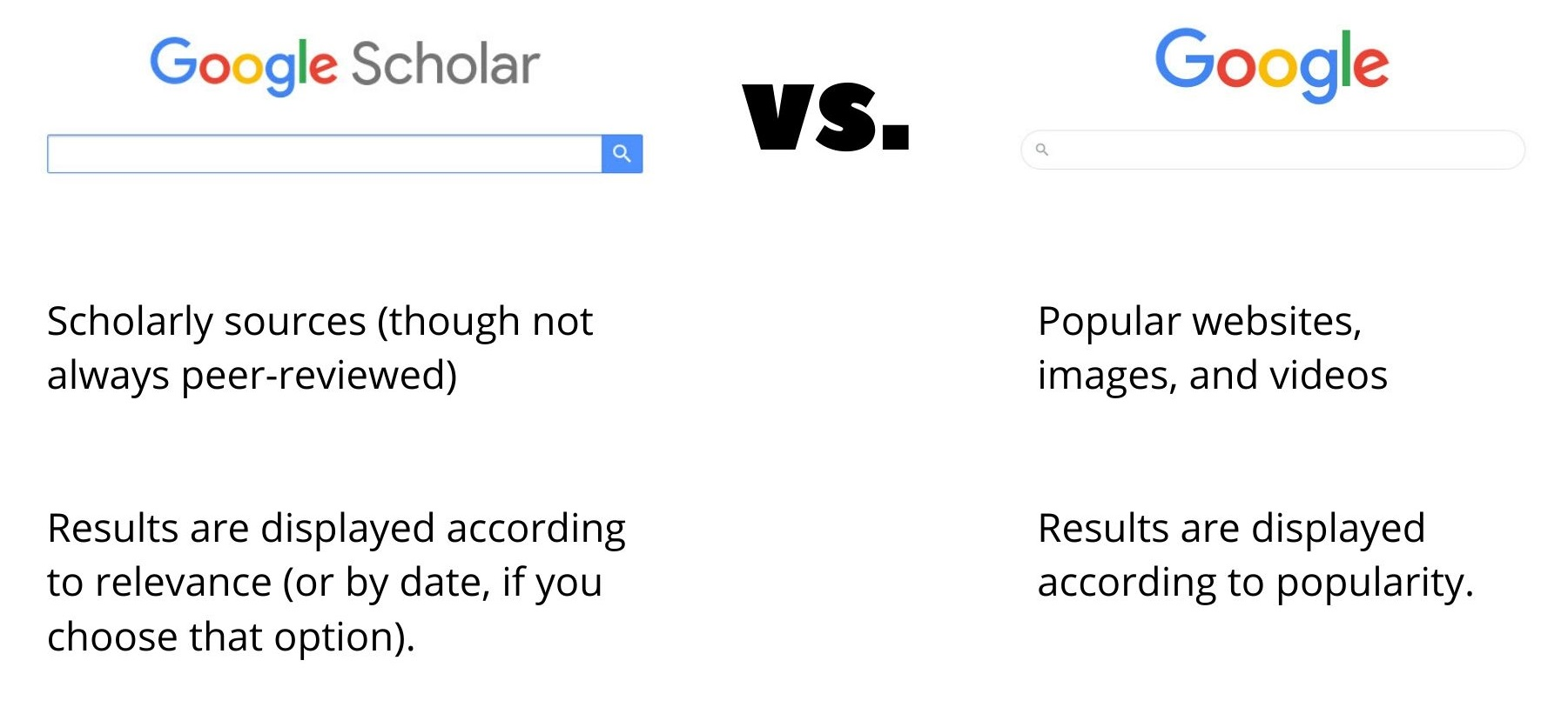 Google Scholar vs. Google: Google Scholar has scholarly articles and organizes them according to the relevance to your search. Google has mostly popular sources, and they're organized according to their popularity.