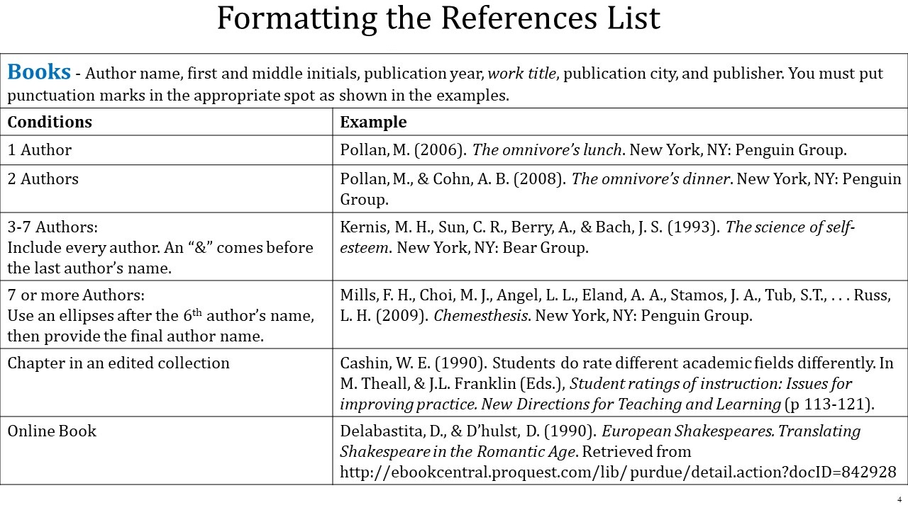 format_reference_list_books