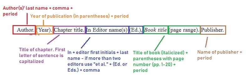 Citing book chapters within ASA/CSSA/SSSA