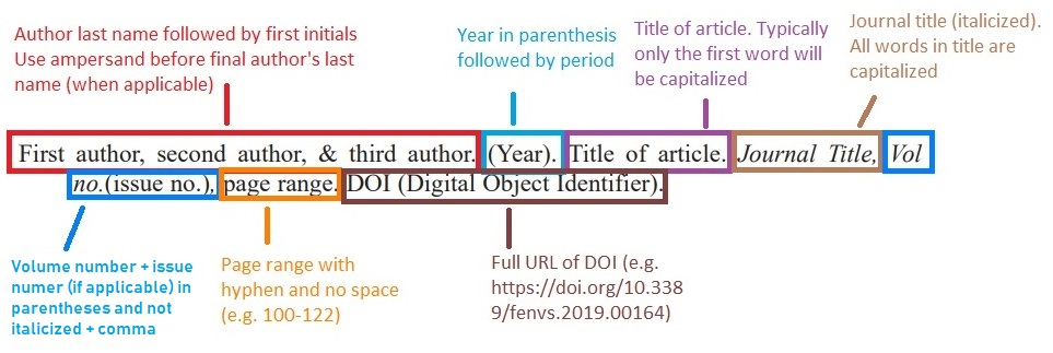 ASA/CSSA/SSSA diagram of journal citation