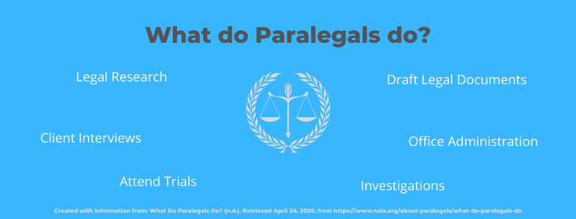 What do Paralegals do infographic