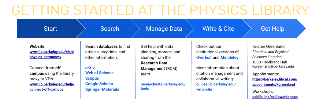 Getting Started at the Physics Library Information