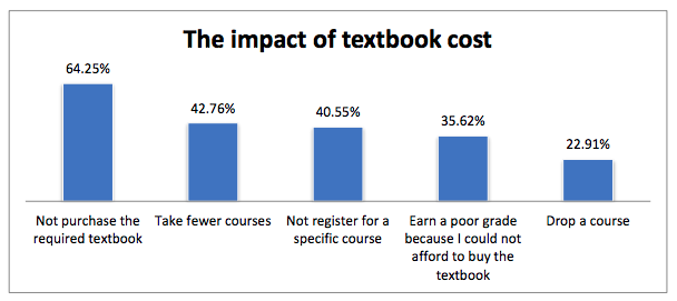 Graph showing the impact of textbook costs to students