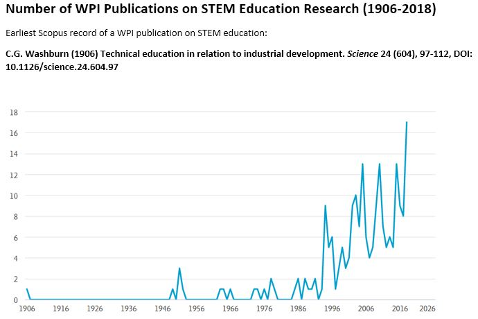 Number of WPI Publications on STEM Education Research (1906-2018)