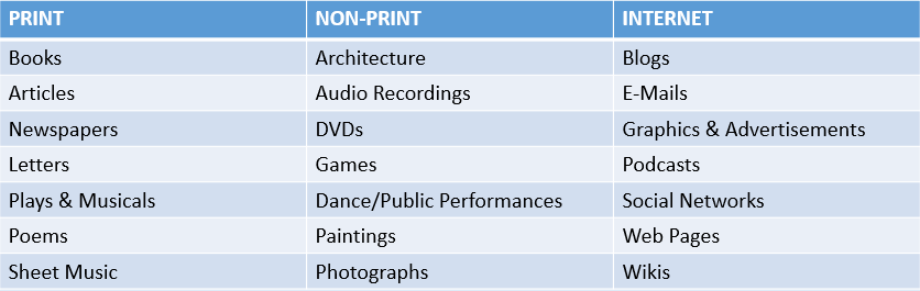 chart with examples of types of works copyright protects, such as print, non-print and internet