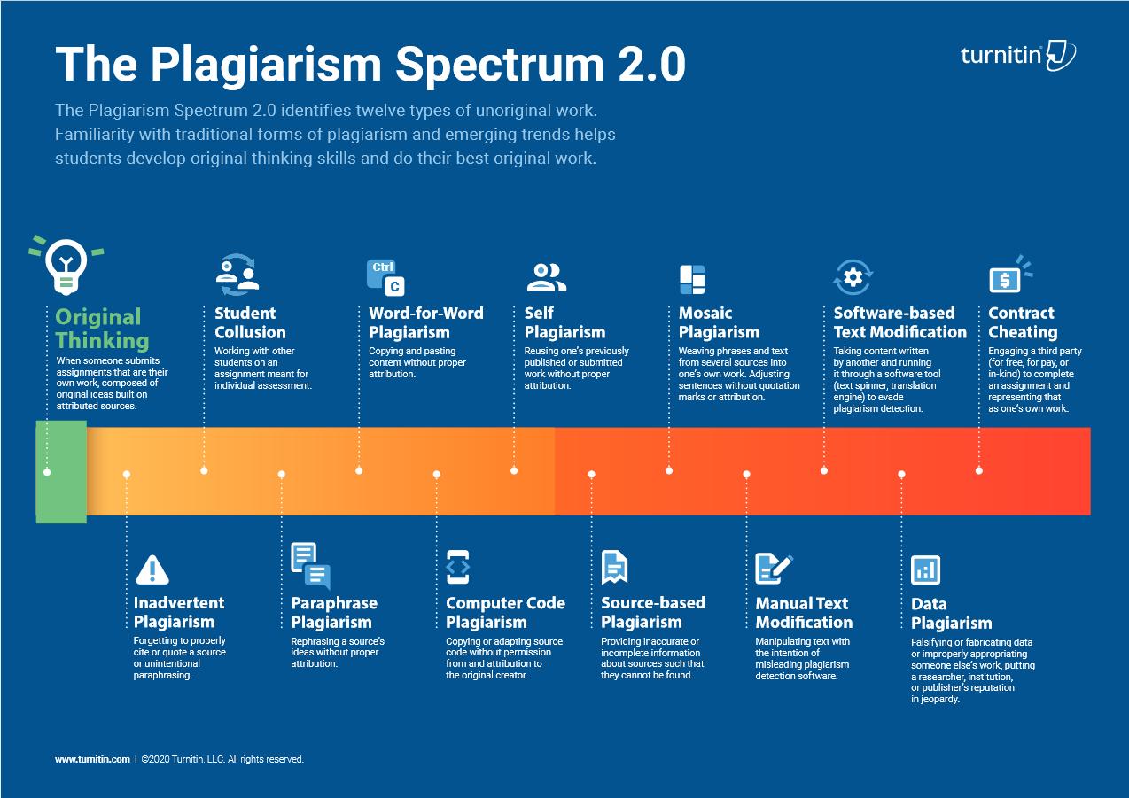 The Plagiarism Spectrum 2.0