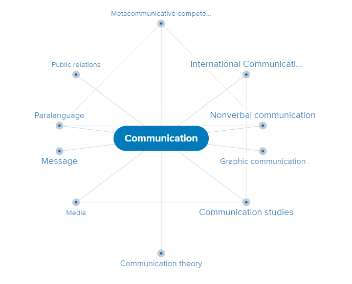 Credo mind map: communication
