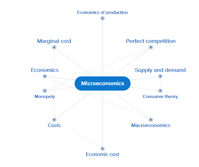 Microeconomics mind map from Credo Reference
