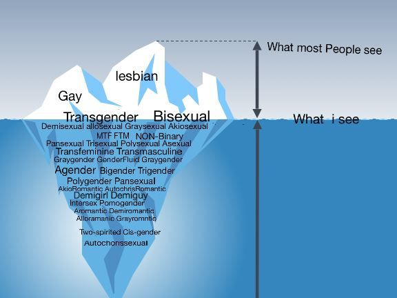Image of an iceburg with lots of diffrent words the LGBTQ community uses to descrie themselves