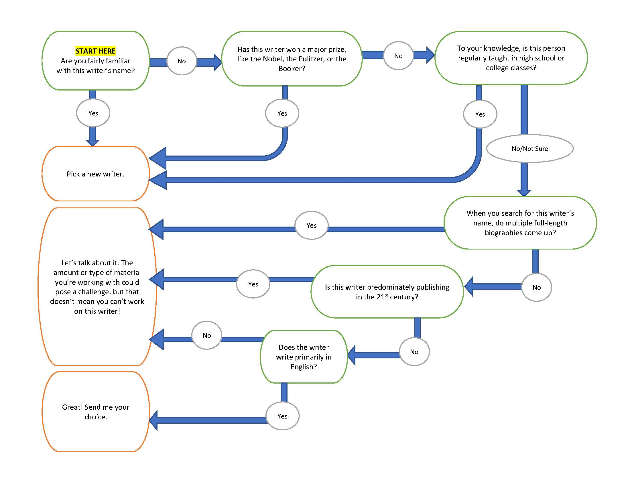 Flow chart to help you determine whether your choice of writer is appropriate for this assignment.