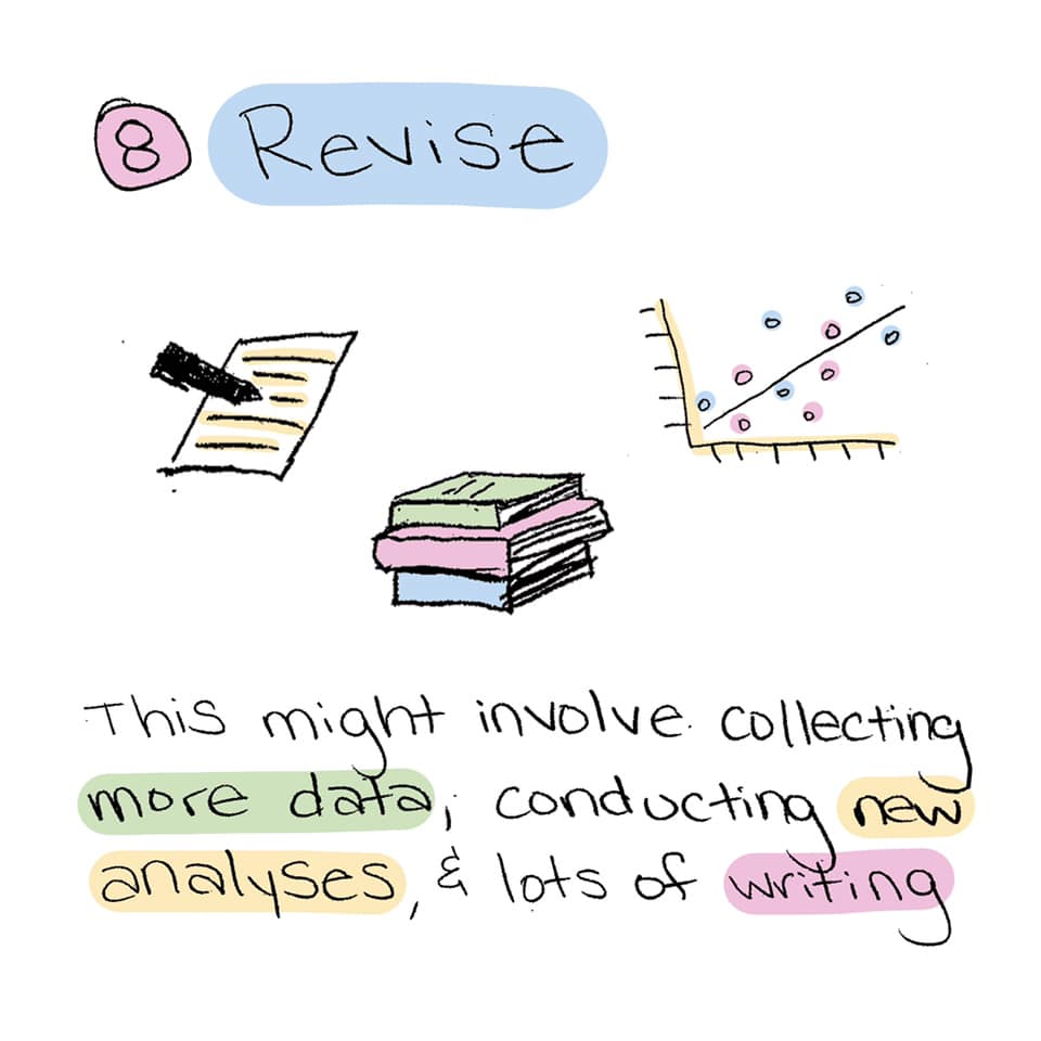 Step 8: Revise. Tis might involve collecting more data, conducting new analyses, & lots of writing