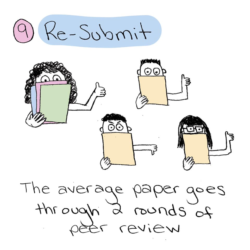 Step 9: Re-submit. The average paper goes through 2 rounds of peer review