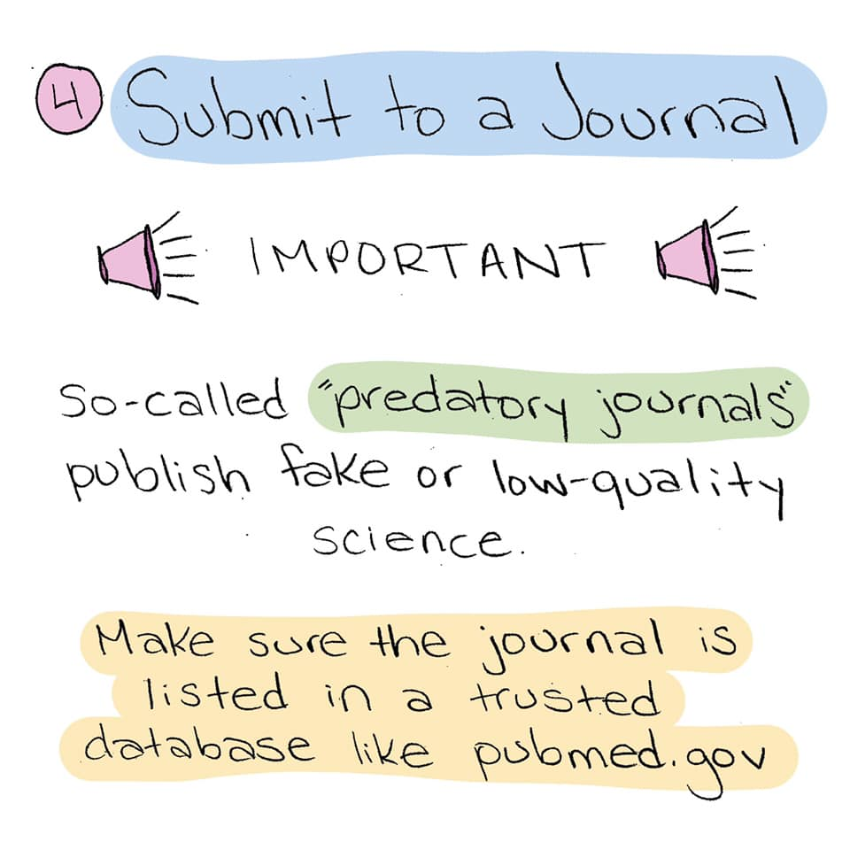 Step 4: Submit to a journal. Important! So-called
