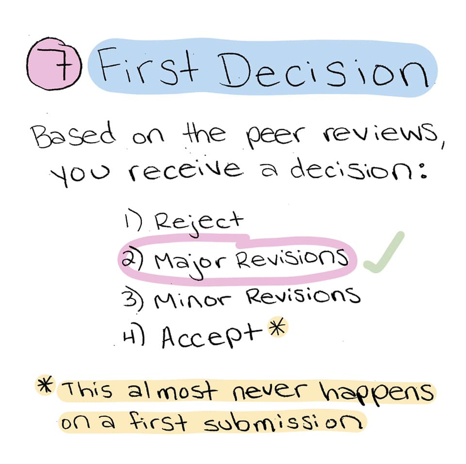 Step 7: First Decision. Based on the peer reviews, you receive a decision: 1. Reject, 2. Major Revisions, 3. Minor Revisions, 4. Accept. This almost never happens on a first submission.