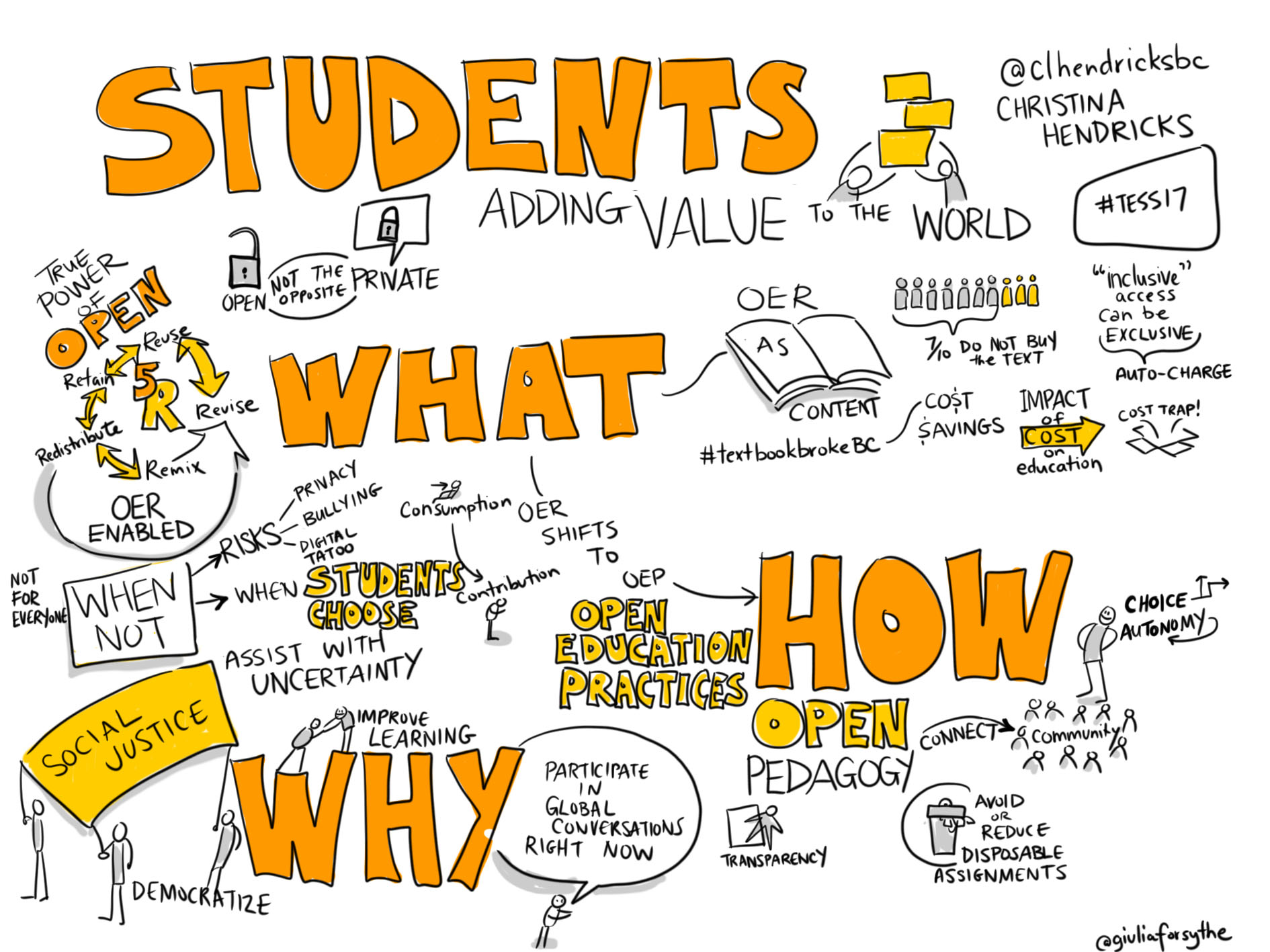sketch notes about open pedagogy