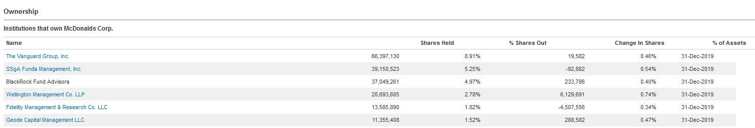 Factiva Company Top Shareholders
