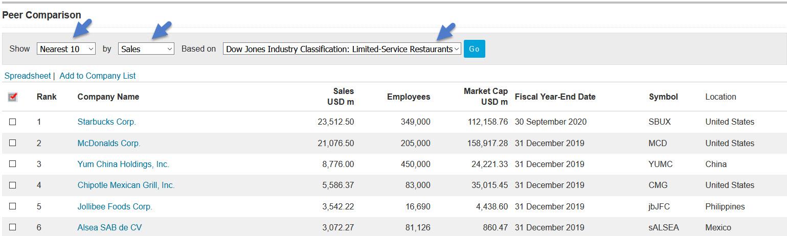 Factiva Company Peer List