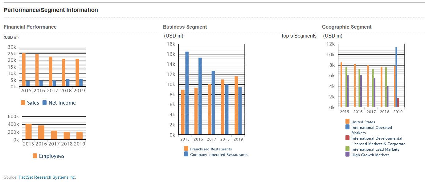 Factiva Company Segment Data