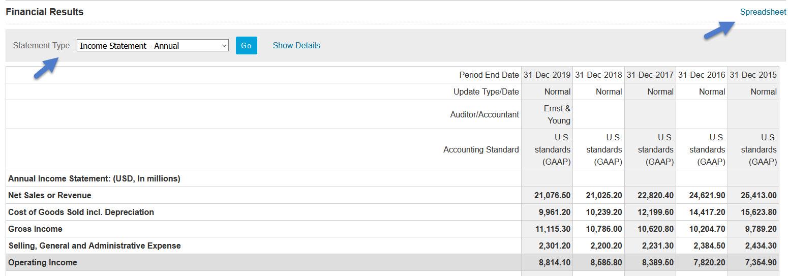 Factiva Company financials