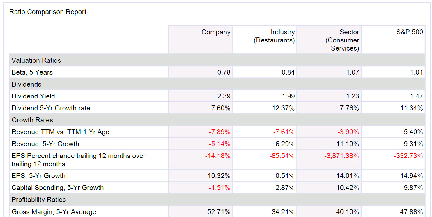 Factiva Company Ration comparison Report