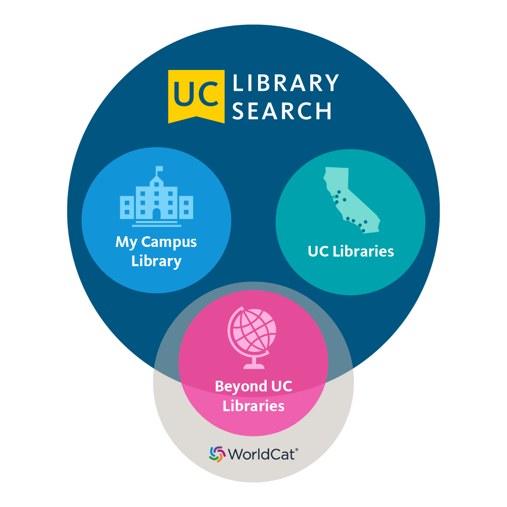 UC Library Search infographic showing coverage of the system: UC Merced Library, the other UC campuses, and WorldCat.