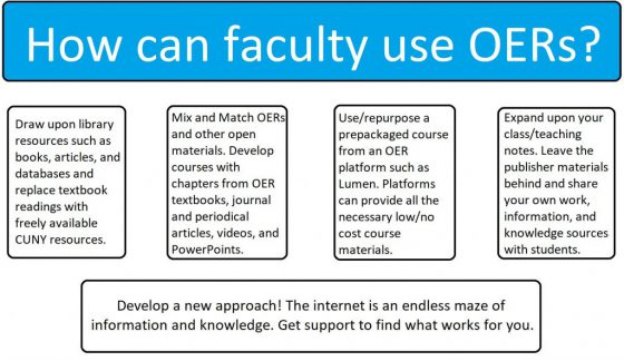 Infographic of options for how faculty can use OERs