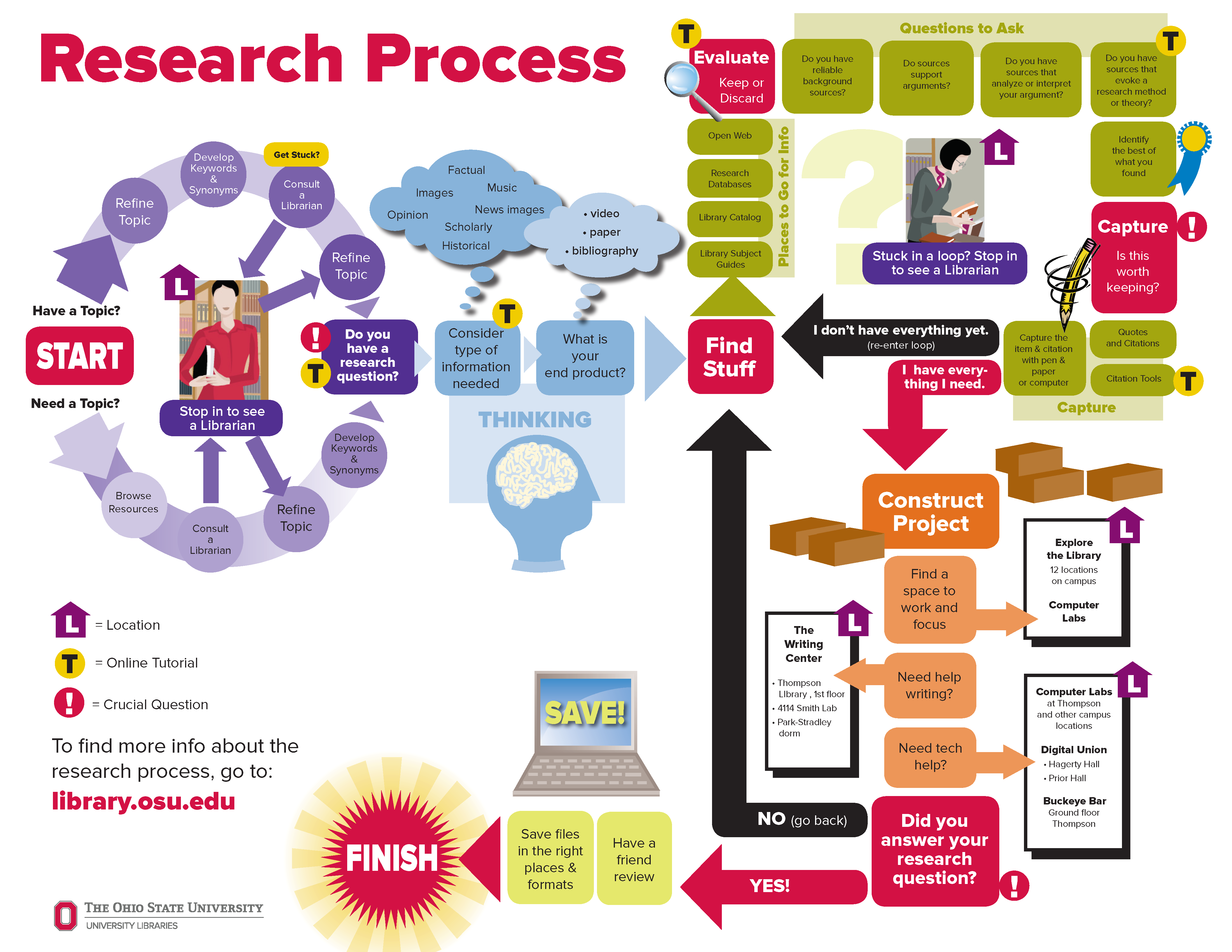 flow chart diagram with map of research process