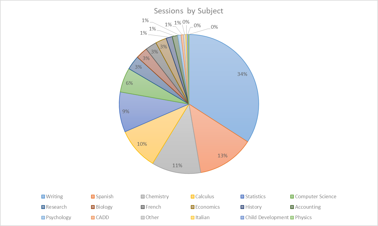 Sessions by Subject - This pie graph shows the percentage of the total sessions by subject area.
