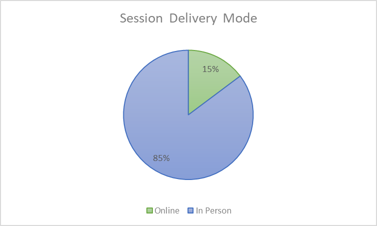 Session Delivery Mode - This pie graph shows the percentage of online versus in-person appointments for the 2019-2020 School Year.