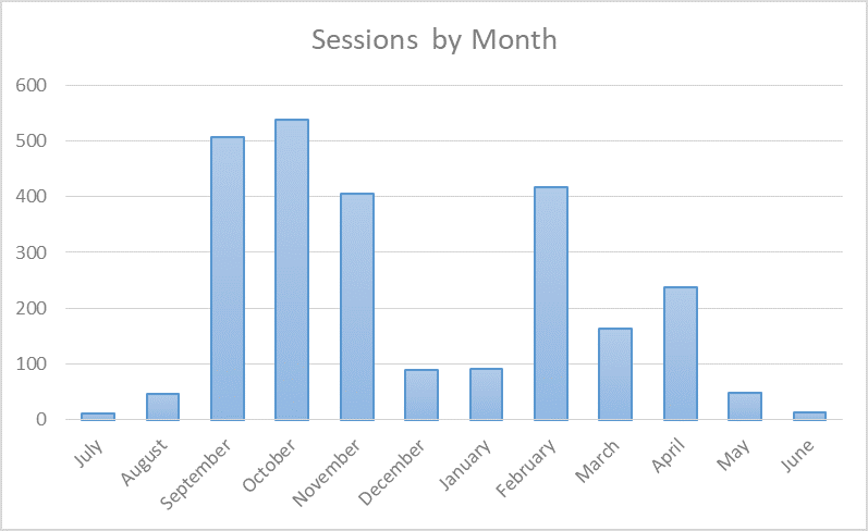 Learning Center Sessions by Month - This bar graph shows the session data by month in the year.