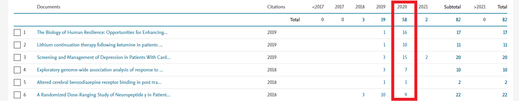Scopus table of citations per year