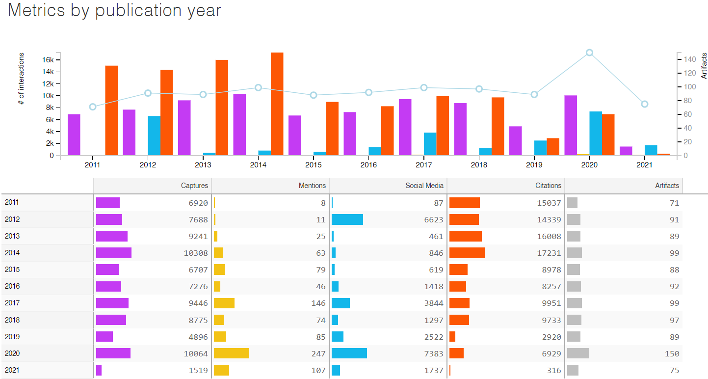 Example graph report that gives metrics by publication year, split by captures, mentions, social media, citations, and artifacts
