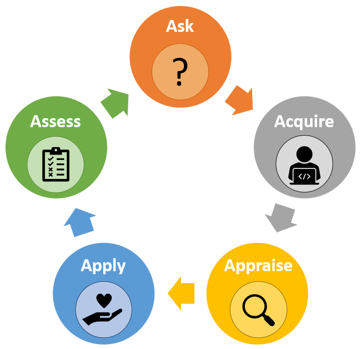 The EBP process is a cycle. After you assess you begin again asking questions about the assessment.