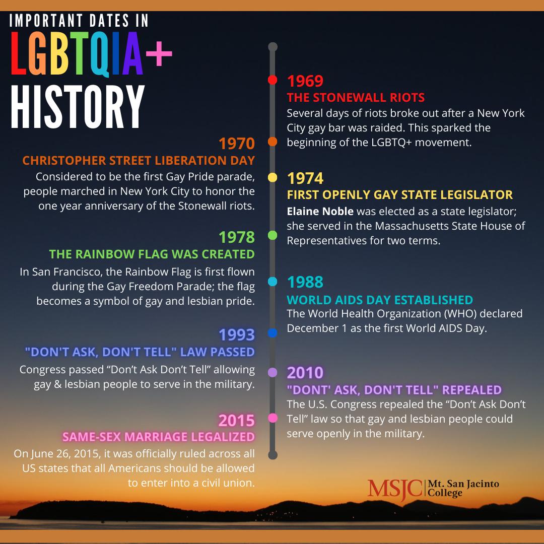 LGBTQ+ Historical Events