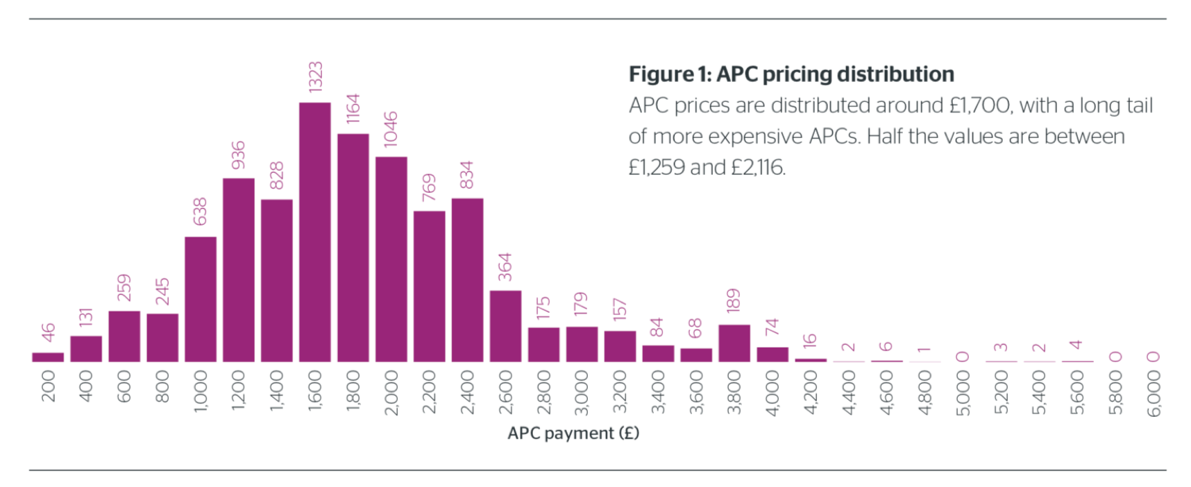 Distribution of article processing charges reported in the UK