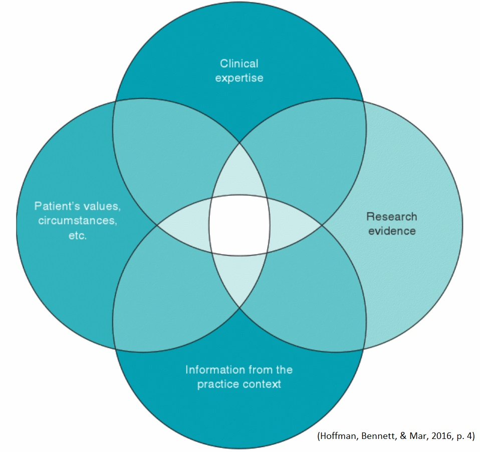 Evidence-based practice is the intersection of clinical expertise, research evidence, information from the practice context, and the patients values and circumstances
